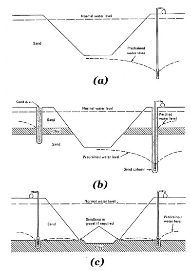 Well Point Dewatering System Design